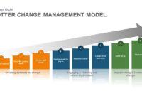 Kotter Change Management Model | Slidebazaar For Professional Change Management Timeline Template
